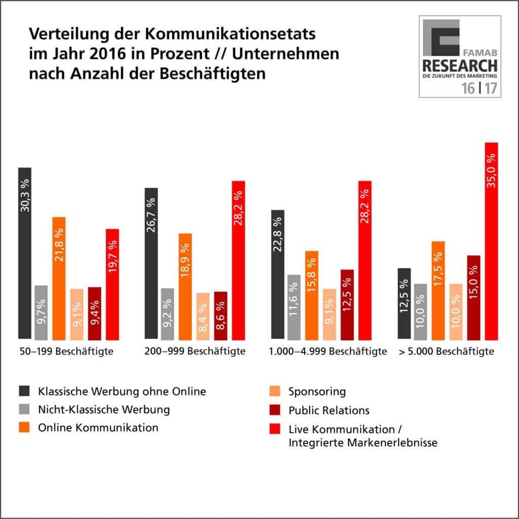 02_kommunikation_etat_2016_famab_infografik_4c