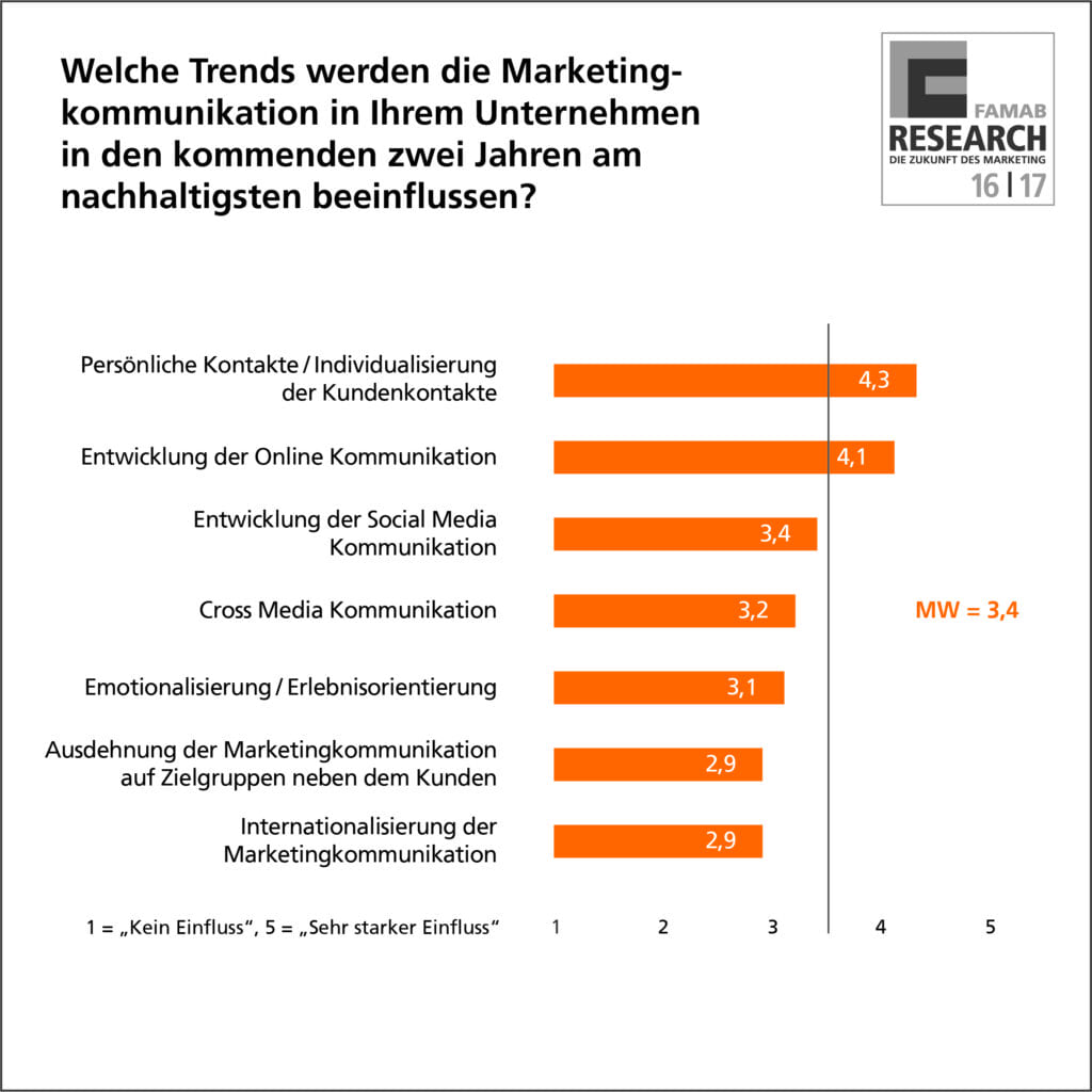 04_trends_famab_infografik_4c
