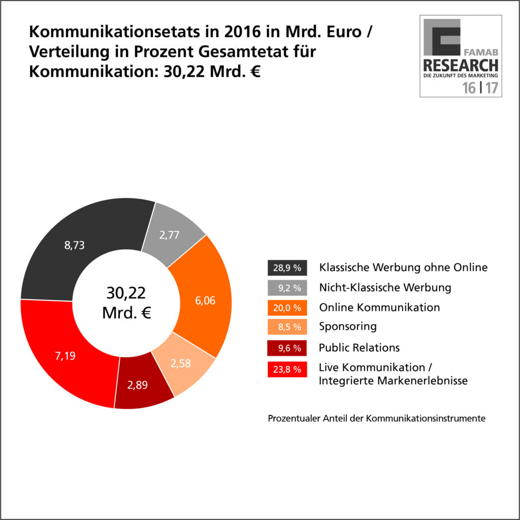 06_prozent_kommunikation_etat_2016_famab_infografik_4c