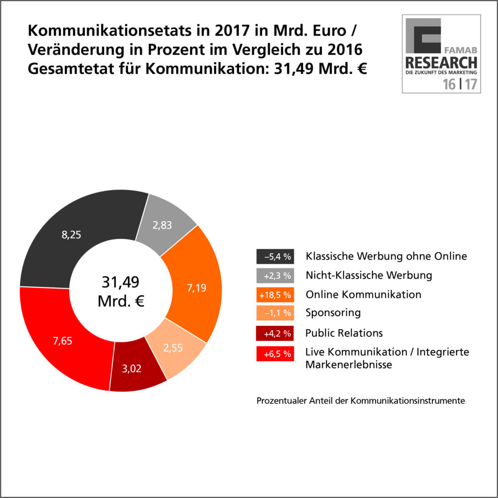 07_prozent_kommunikation_etat_2017_famab_infografik_4c